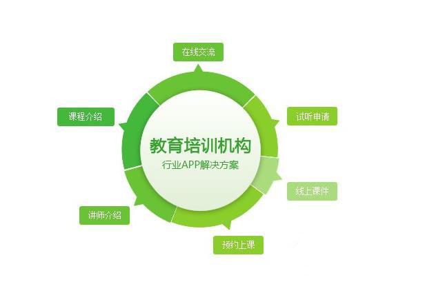 教育培训行业解决方案,培训app开发